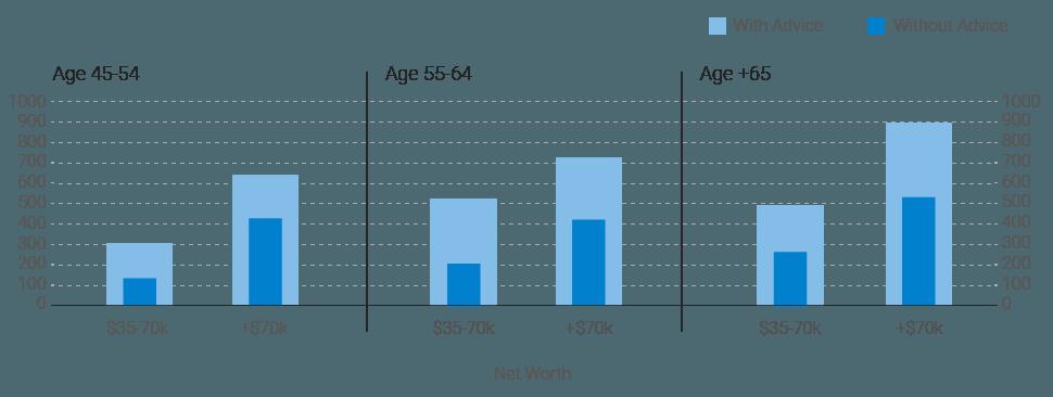 Rbc retirement solutions uk review